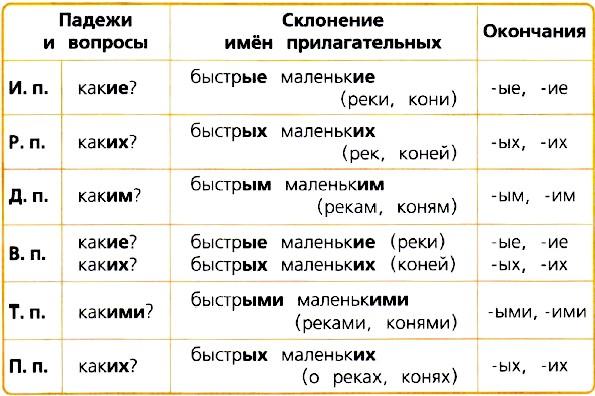 склонение имён прилагательных во множественном числе