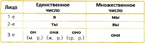 упражнение 112, с. 54