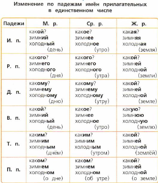 Изменение по падежам имён прилагательных в ед.ч.