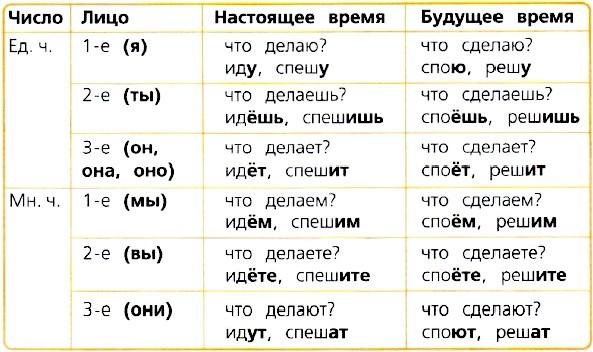 упражнение 164, с. 81