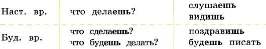 упражнение 171, с. 85