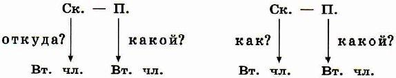 Канакина 4 класс упражнение 25, с. 19. Учебник 1 часть
