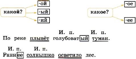 упражнение 29, с. 17. Канакина. учебник 2 часть 4 класс
