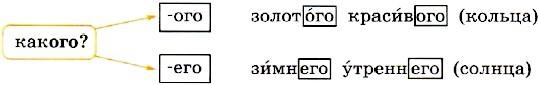 упражнение 33, с. 19. Канакина. 4 класс, 2 часть