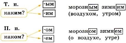 упражнение 50, с. 25. Канакина 4 класс 2 часть