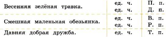 Канакина, 4 класс, учебник 2 часть, упражнение 67, с. 32