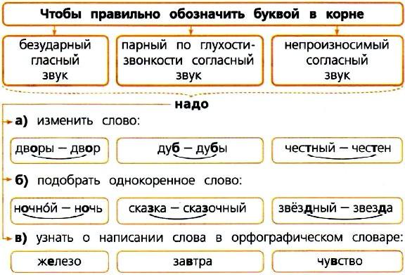 Канакина 4 класс учебник 1 часть упражнение 89